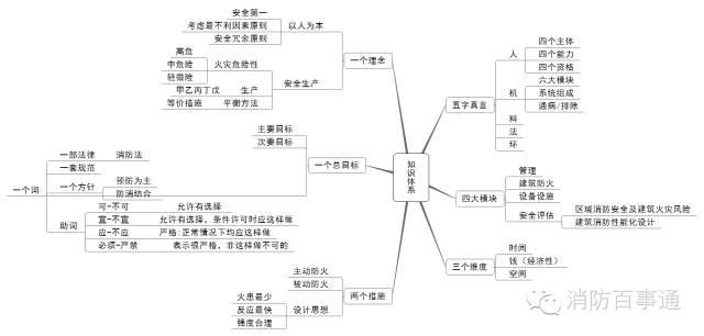 注册消防工程师这22张知识体系导图必须熟记于心!_2