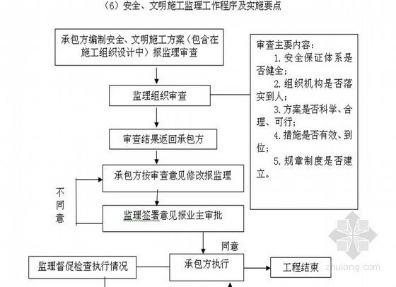 [江苏]某国际商业大厦建设工程监理规划(附流程图 框剪结构)