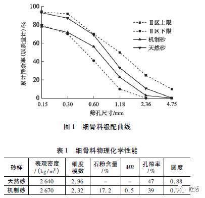 机制砂石粉含量对混凝土性能影响研究