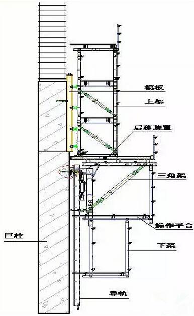 爬模滑模分不清?超高层施工模架体系一网打尽