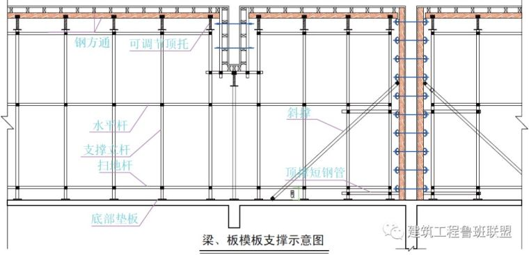 """""""木模板+钢支撑"""":当前受欢迎的模板及支撑体系_24"""