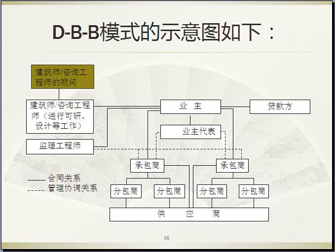 工程项目采购管理讲述案例(124页)
