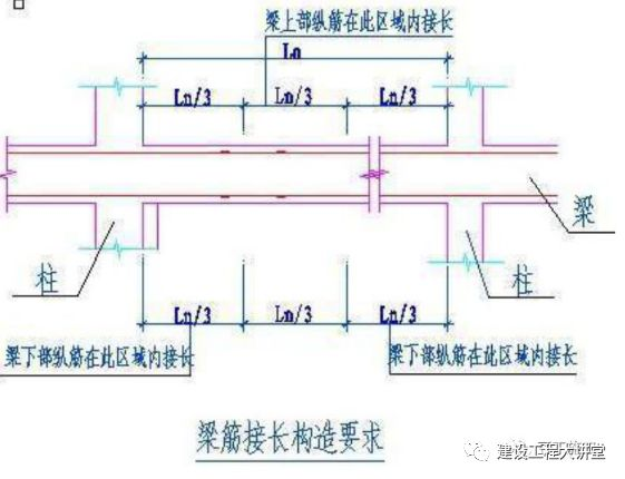現場墻、板、梁鋼筋連接施工要點及常見問題_28