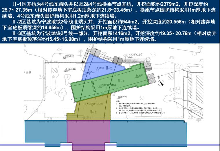 [浙江]轨道交通工程地下工程施工筹划汇报PPT