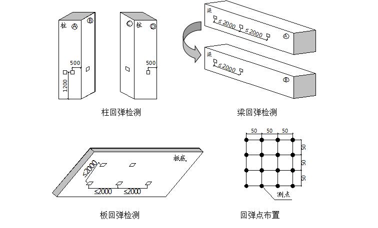 中铁建设集团华中分公司实测实量管理办法(附标准化操作手册、评估表及数据记录表格)