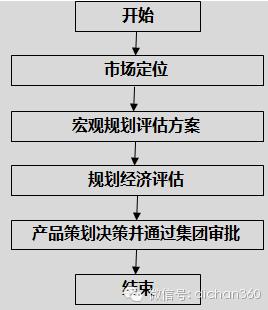房地产设计管理全过程流程(从前期策划到施工,非常全)_3