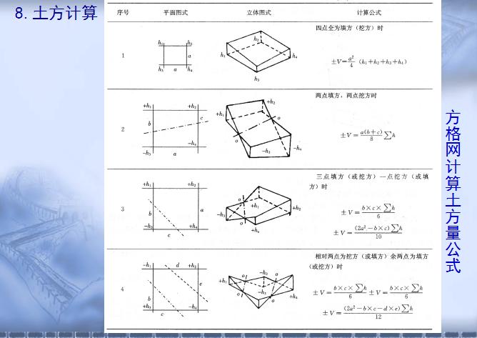 [全国]土方工程量计算-方格网法(共27页)