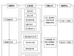 项目技术管理工作流程及职责