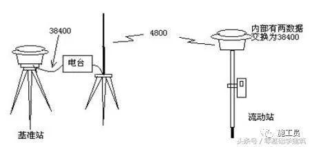 GPS测量仪 水准仪 电子经纬仪 全站仪 原理概括