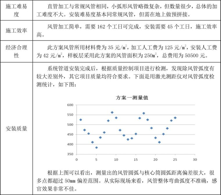 弧形风管施工方法的实例分享_9