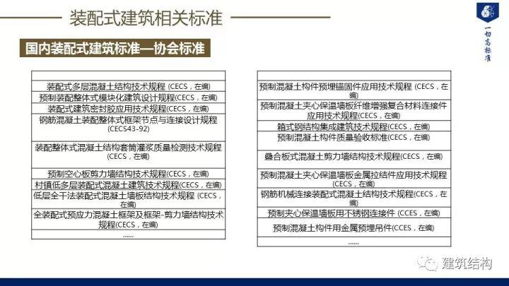 装配式建筑发展情况及技术标准介绍_41