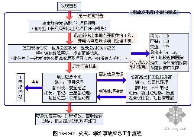 广州某运动员公寓安全事故应急预案