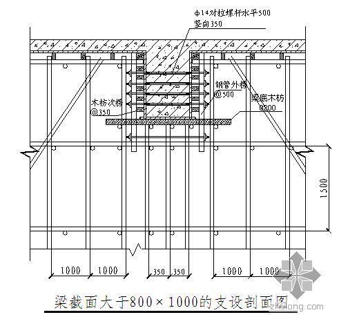 深圳某高大模板工程专项施工方案(扣件式满堂 计算书)
