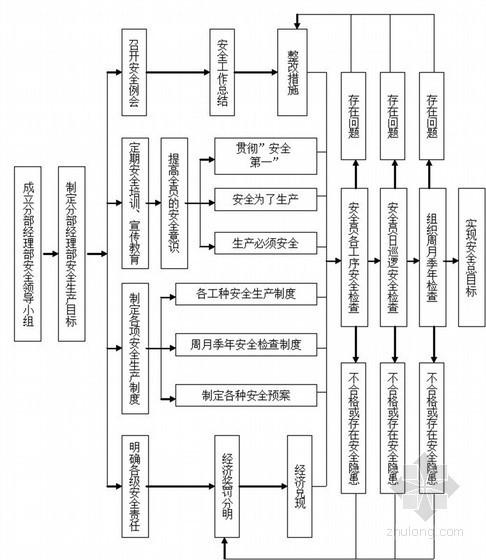 [重庆]桥梁人工挖孔桩及冲击钻灌注桩专项施工方案