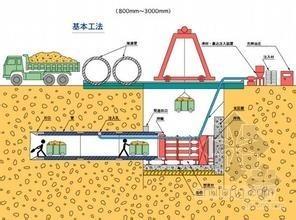 顶管工程基坑开挖支护及管道顶进专项施工方案(65页 )