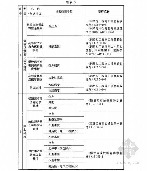 建筑材料进场复试项目、主要检测参数及取样依据(JGJ190-2010)