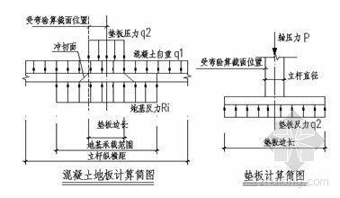 某工程高支模方案(附带门式钢管脚手架支撑体系)