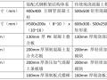[装配式]干货预制装配式钢结构总体造价与成本分析