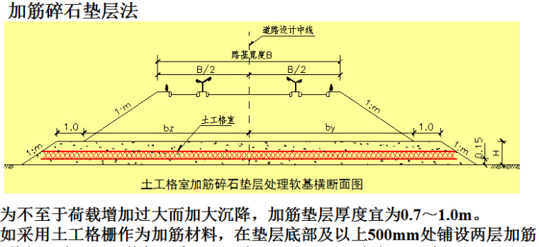 《软土地基处理技术》报告253页PPT_4