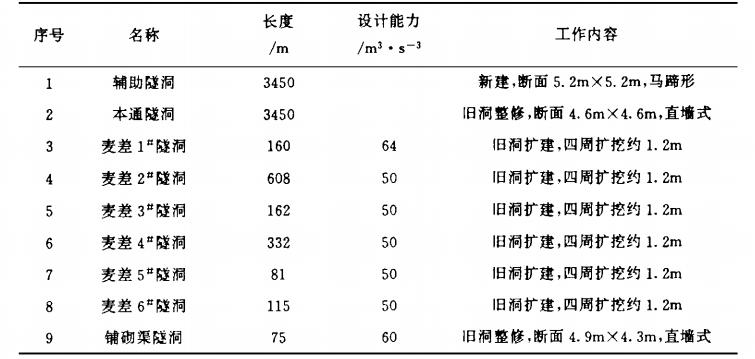 境外引水工程施工方案研究_1