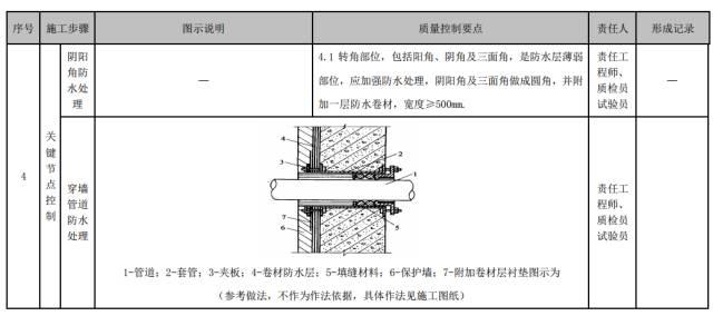 建筑工程施工工艺质量管理标准化指导手册_45