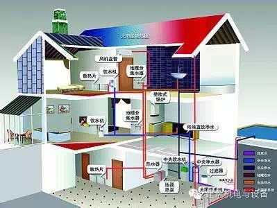 住宅建筑给排水设计的几个问题