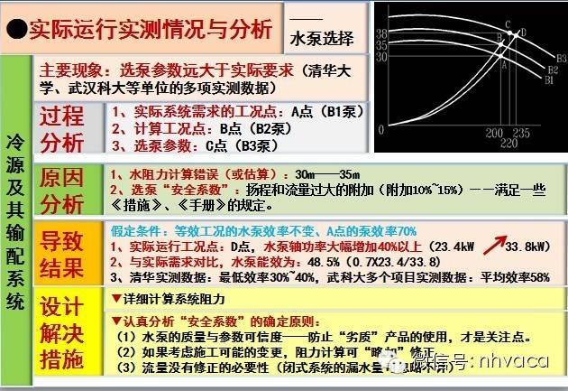 [珍藏版]暖通空调系统的设计与运行实践_26