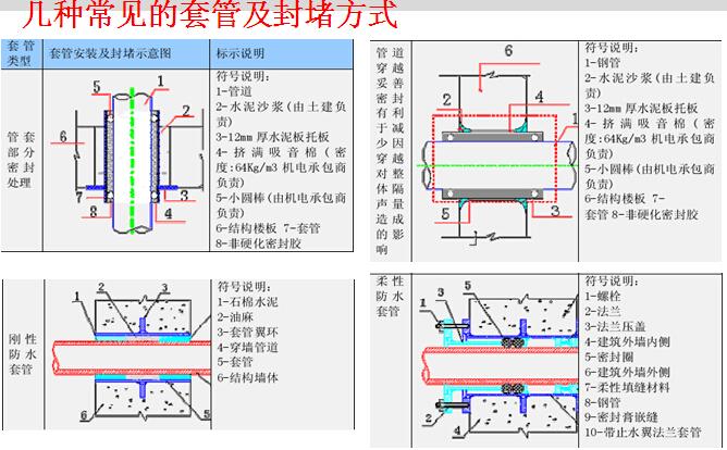 管道安装工程质量控制要点(实例)