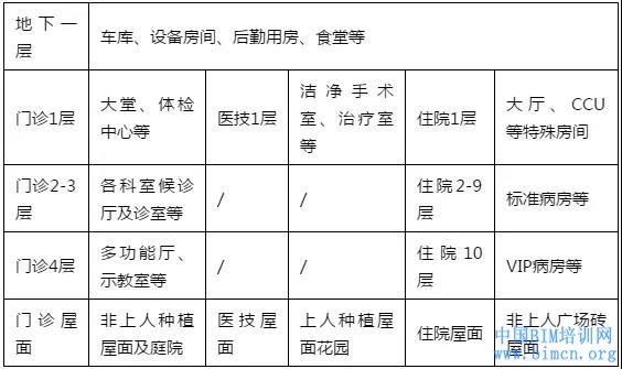 天津医科大学空港国际医院BIM应用总结