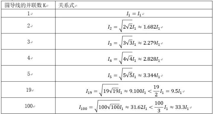 此表就是多芯电线的载流量与单根芯线载流量之间的关系.