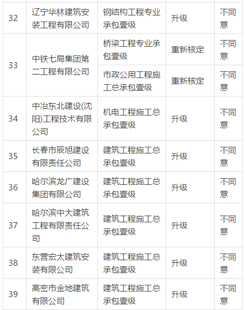 住建部:企业资质升级358项不同意(2018年2月11日)_7