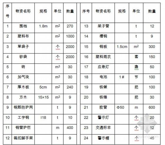 [北京]地铁深基坑施工应急预案