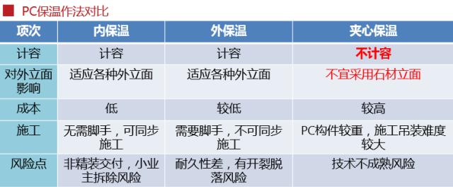 模块造梦将成为中国新常态,这个装配式施工工艺很OK!_24