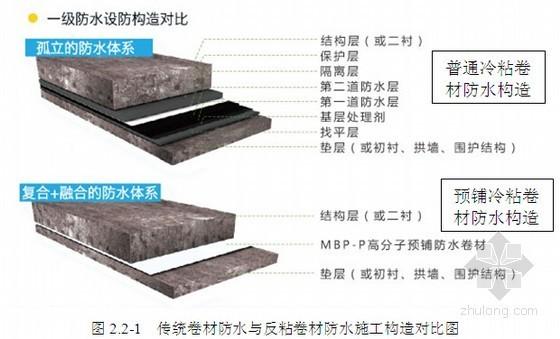 预铺反粘高分子聚合物防水卷材施工工法