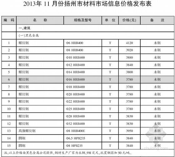 [扬州]2013年11月建设工程材料信息价(全套40页)