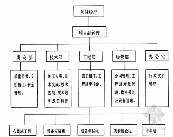 [北京]大型综合楼弱电系统工程施工方案(创鲁班奖)