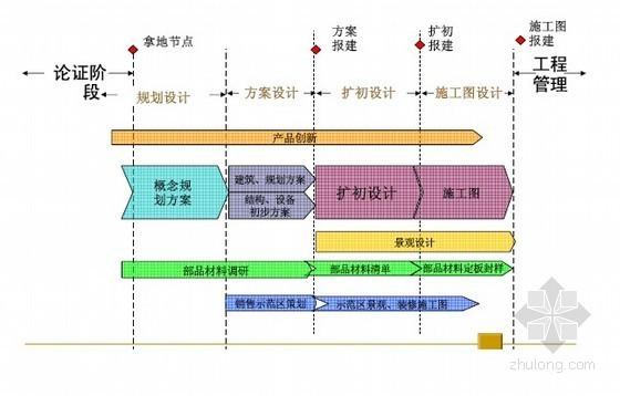 房地产工程管理核心理念剖析