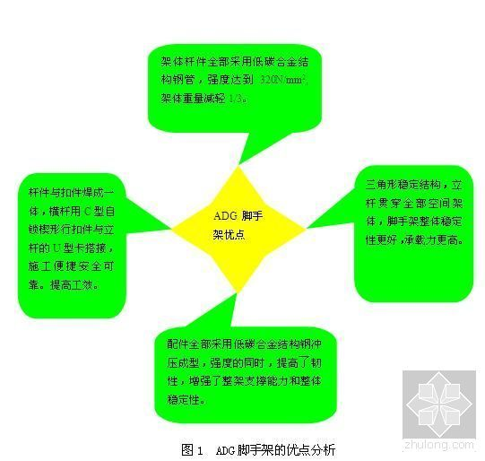 厚楼板施工方案(ADG脚手架)