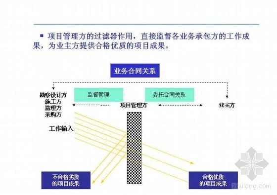 项目建设全过程管理经典讲义(PPT)