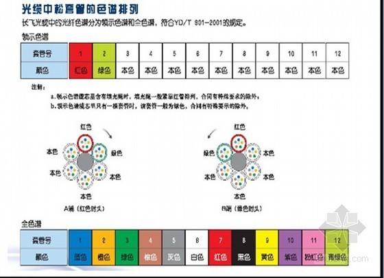 通信线路工程验收规范YD5121-2010宣贯解读(PPT格式 170页)