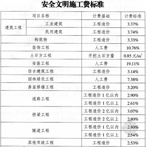[重庆]建设工程安全文明施工措施费用计取及使用管理规定(2014)