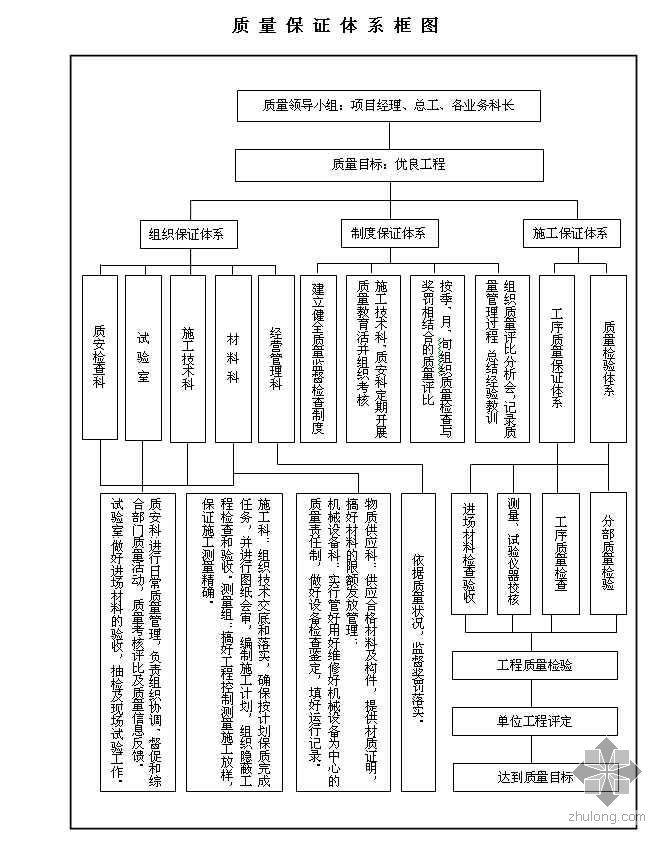 某工程质量保证体系流程图