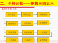 商业地产策划定位与招商落位129页(投资赢利模式)