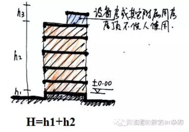 万科面向高管的手绘版[高层民用建筑设计防火规范]非常易懂