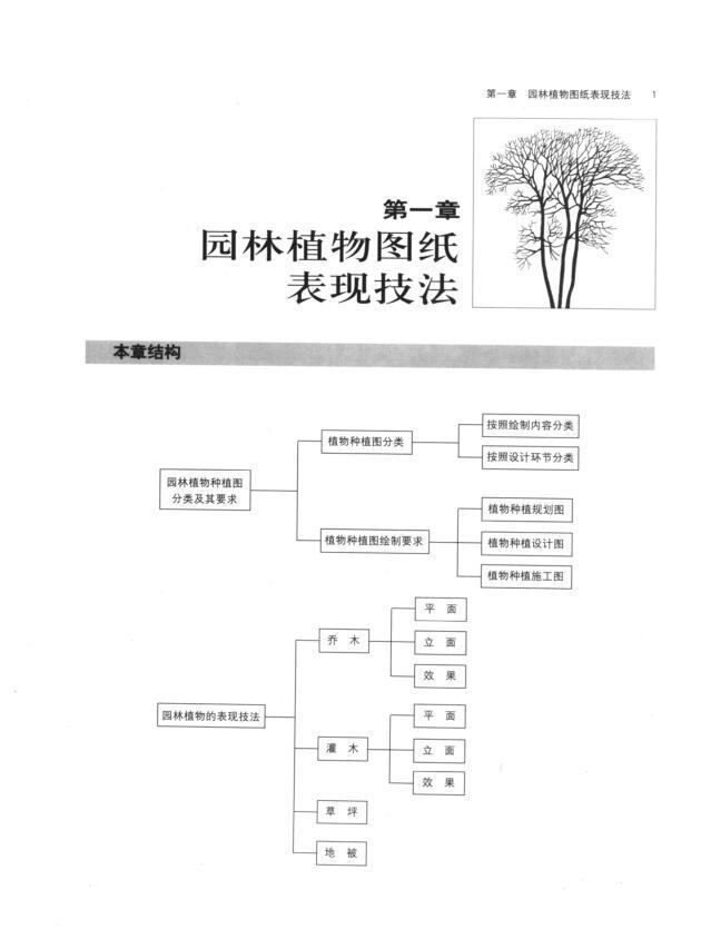 园林植物景观设计PDF(256页)