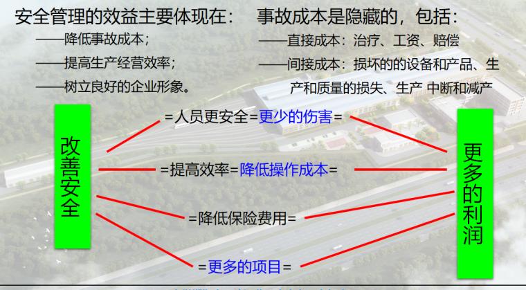 【中煤集团】安全管理培训(共90页)_3
