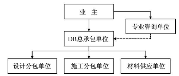 BIM在设计_施工一体化中的应用