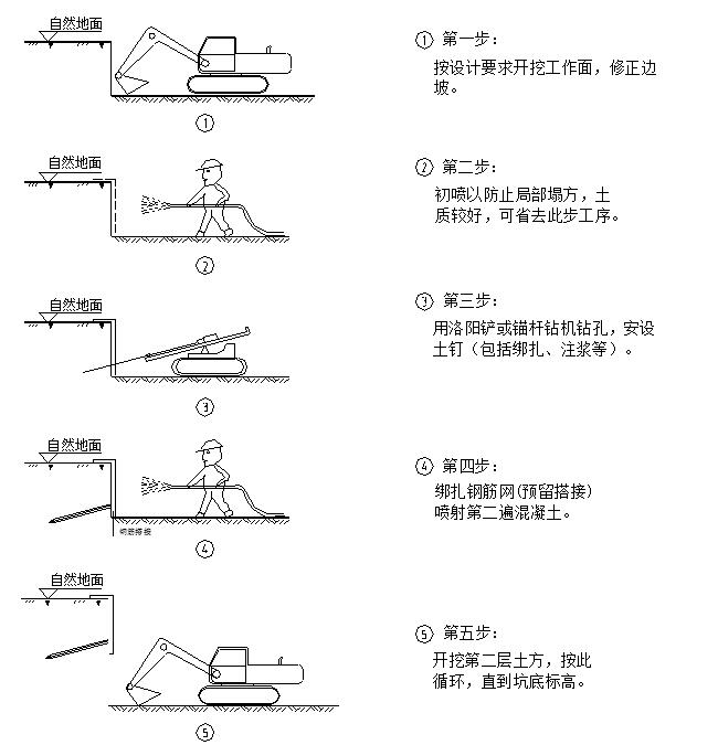 [北京]居住区市政工程综合管廊施工组织设计(289页,长城杯)_10