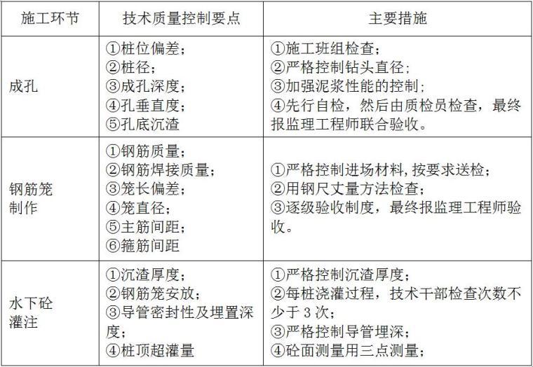 [四川]高层建筑基坑工程施工组织设计(排桩加锚索支护、土钉墙)