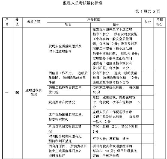 [郑州]铁路工程监理标准化管理体系(234页)_3